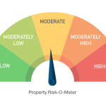 Property Risk O Meter
